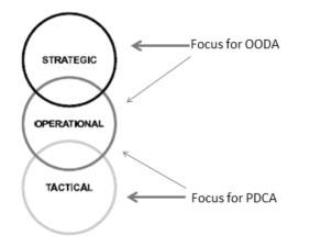 PDCA-OODA