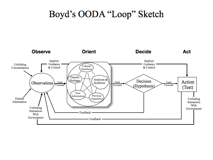 Basic OODA Loop No Blue.001