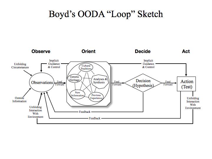 Basic OODA Loop No Blue.001