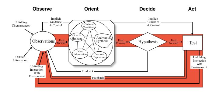 The loop in the OODA Loop